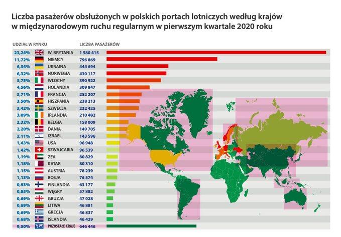 Liczba pasażerów wg krajów