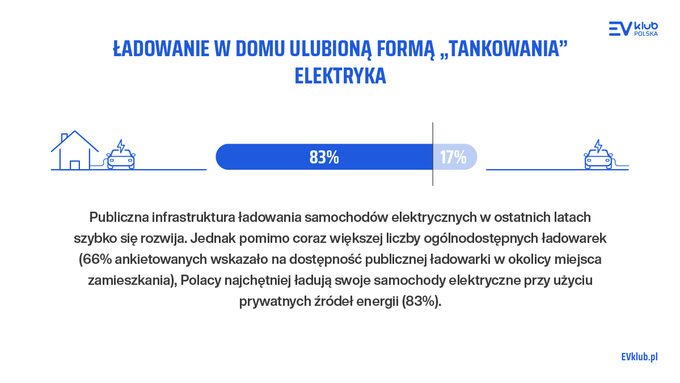 Raport elektryki