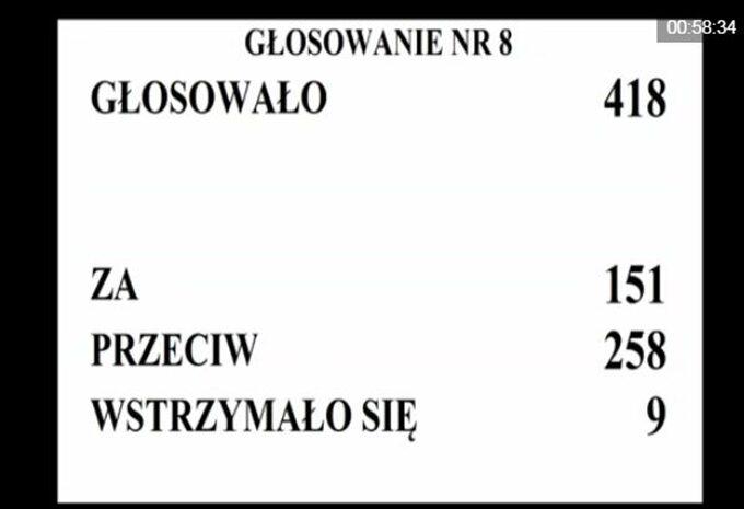 Wyniki głosowania nad odrzuceniem tzw. audytu