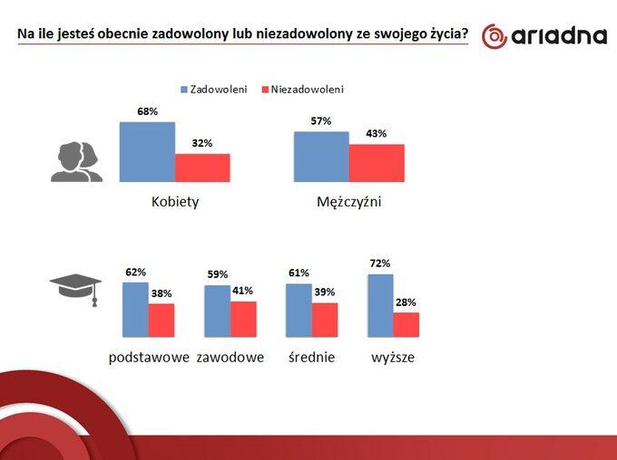 Zadowolenie Polaków zżycia