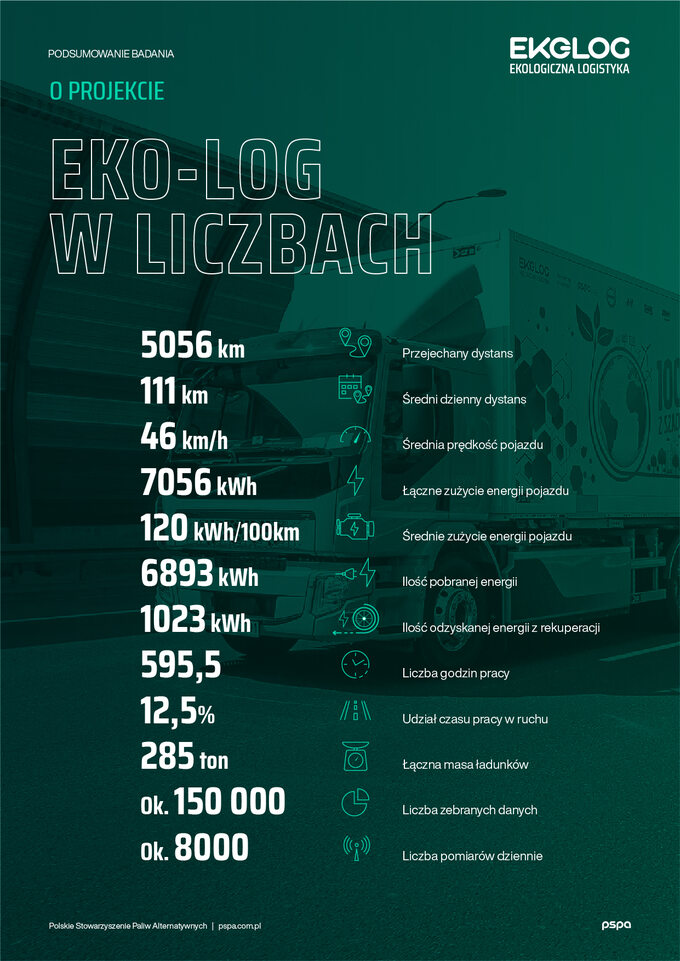 Projekt Eko-Log