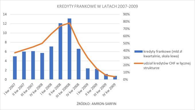 Wykres 7. Kredyty frankowe wlatach 2007 -2009