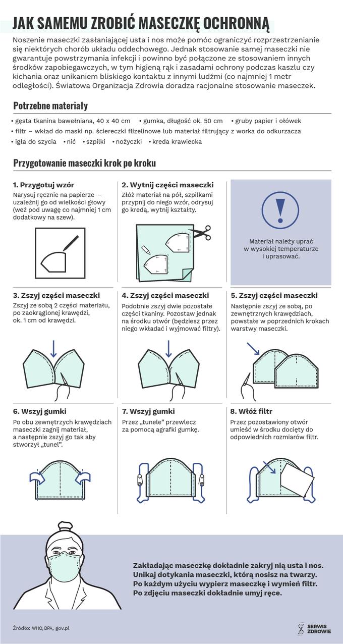 Jak zrobić maskę ochronną?