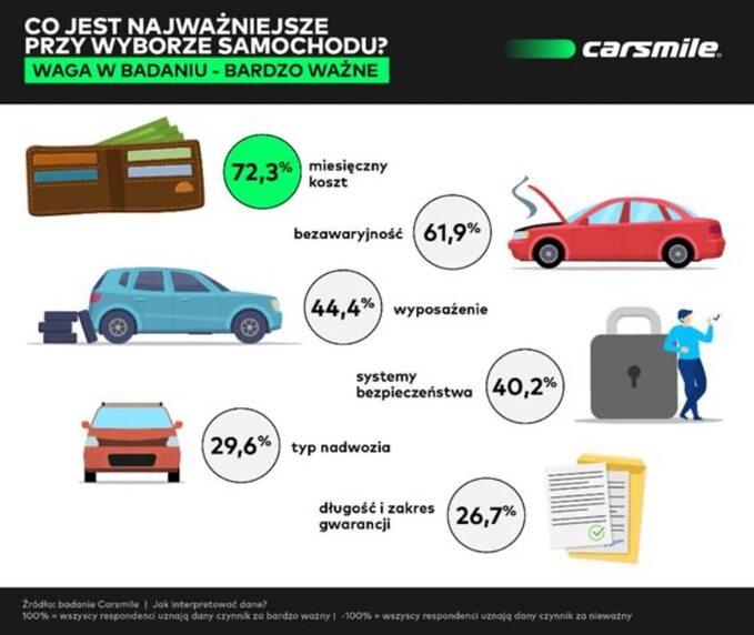 Ważne inieważne przy wyborze samochodu