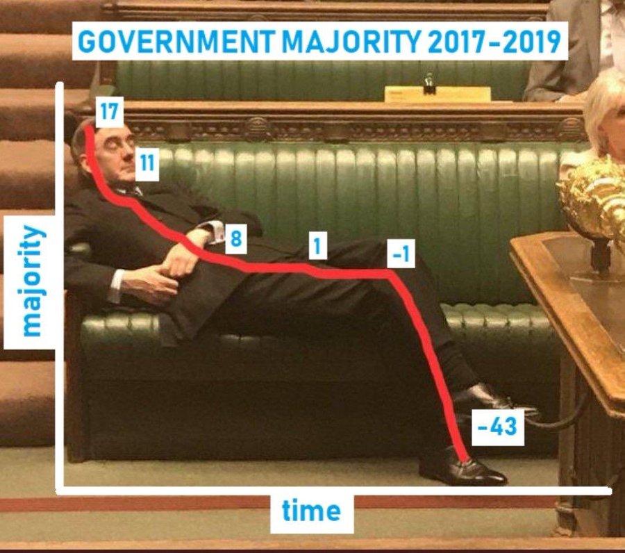 Większość parlamentarna na osi czasu