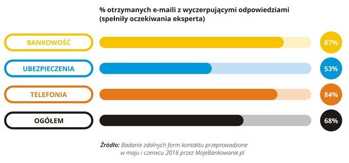 % otrzymanych maili z wyczerpującymi odpowiedziami 06