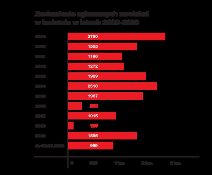 Zestawieni zgłaszanych zwolnień wkwietniu wlatach 2009-2020