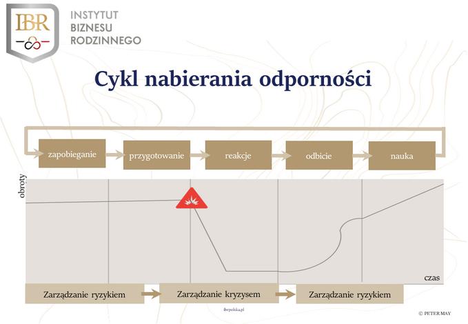 Zarządzanie kryzysowe wczasie COVID-19