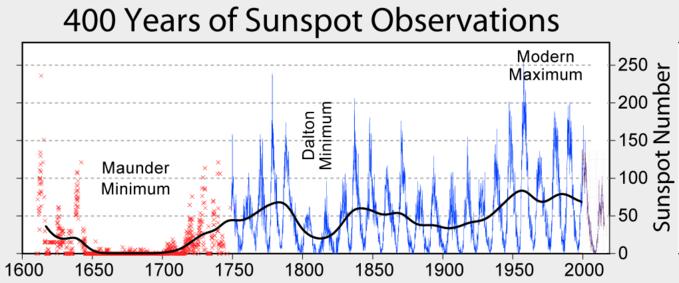 Zmiany ilości plam słonecznych naprzestrzeni ostatnich 400. Kolorem czerwonym oznaczone są niepełne dane zokresu przed rozpoczęciem dokładnych obserwacji Słońca