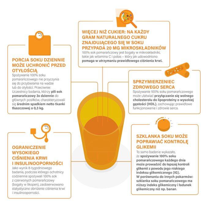 Dlaczego warto pić sok pomarańczowy?