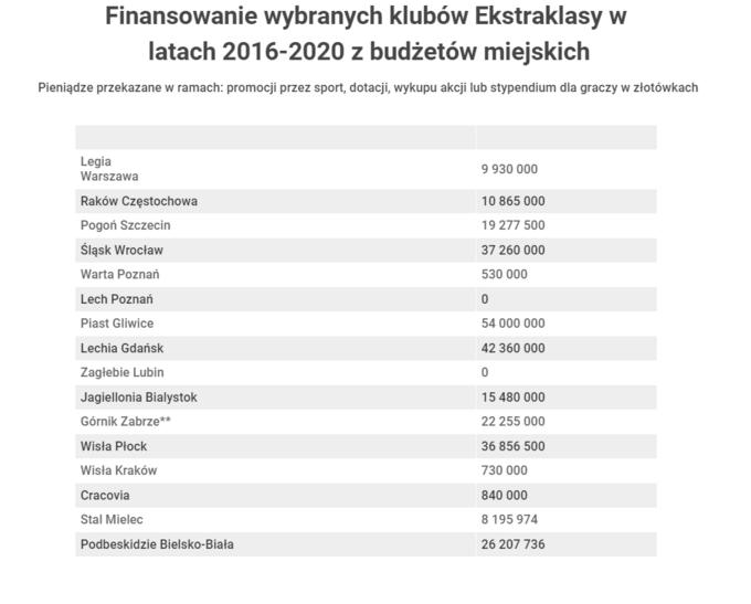 Finansowanie profesjonalnych klubów piłkarskich zpublicznych pieniędzy