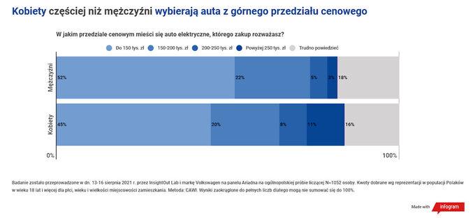Ile Polacy są wstanie wydać naauto elektryczne?