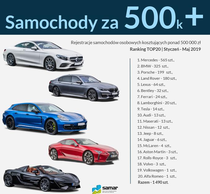 Samochody zaponad 500 tys. zł