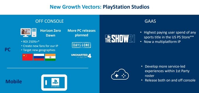 Uncharted 4 naPC potwierdzone wprezentacji dlainwestorów