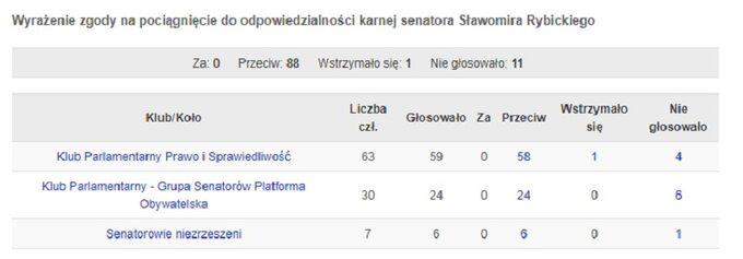 Głosowanie ws. pociągnięcia doodpowiedzialności karnej senatora Sławomira Rybickiego