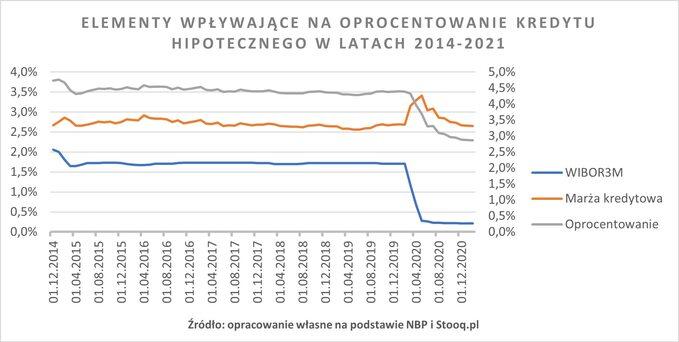 Wykres 1. Elementy wpływające naoprocentowanie kredytu hipotecznego wlatach 2014-2021