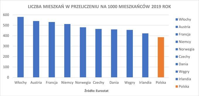 Wykres 3. Liczba mieszkań wprzeliczeniu na1000 mieszkańców – 2019 rok