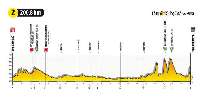 Etap 2 Tour de Pologne UCI World Tour: ZZamościa doPrzemyśla -profil trasy