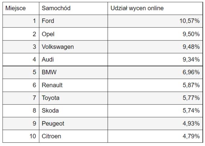 Jakie samochody naprawiają Polacy?