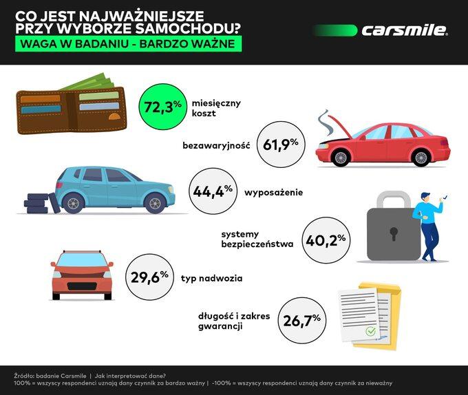 Co jest najważniejsze przy wyborze samochodu?