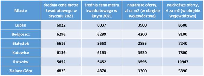 Ile kosztują mieszkania wmniejszych miastach Polski ― styczeń-luty 2021