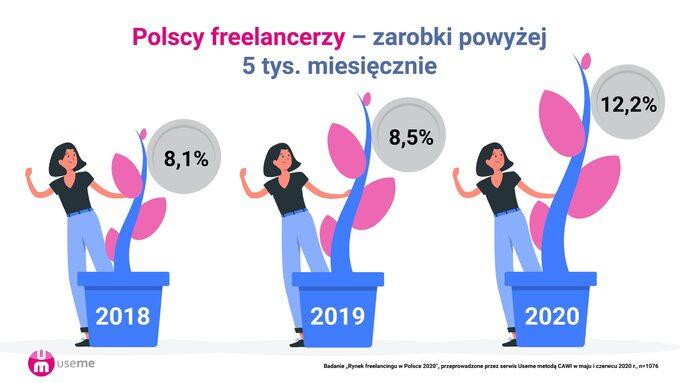 Zarobki freelancerów – raport