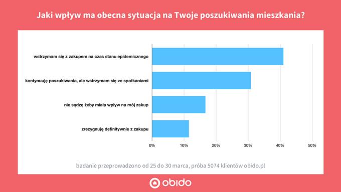 Ankieta wśród osób poszukujących mieszkania