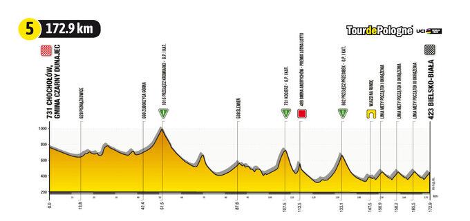Etap 5 Tour de Pologne UCI World Tour: ZChochołowa doBielska Białej -profil trasy