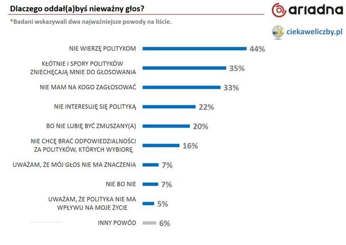 Wyniki sondażu