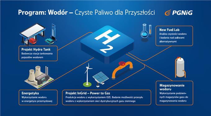Program: Wodór -Czyste Paliwo dlaPrzyszłości