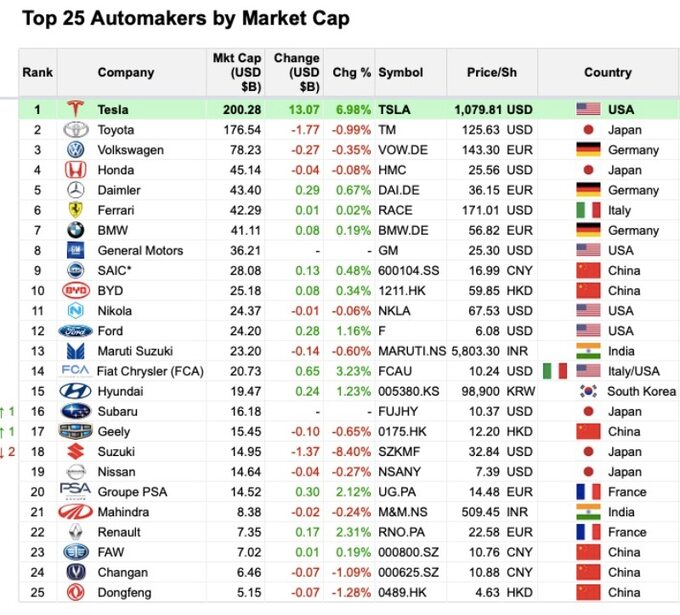 25 największych producentów aut