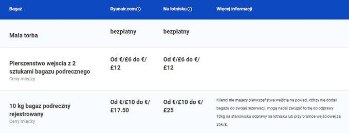 Ryanair. Opłaty zabagaż ipierwszeństwo wejścia