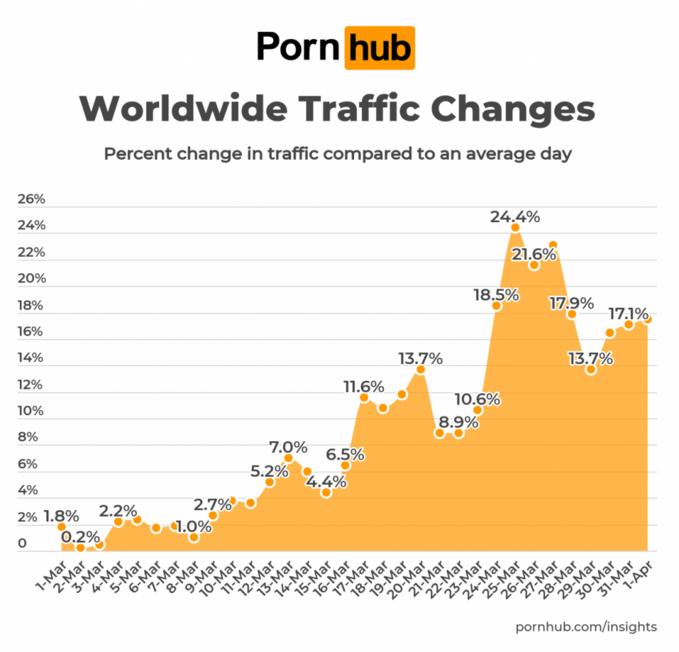 Wzrost oglądalności Pornhuba naświecie