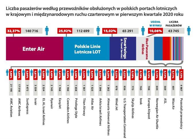 Liczba pasażerów wruchu czarterowym