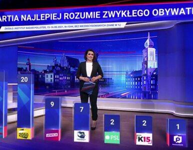 TVP publikuje serię sondaży. We wszystkich zwycięża PiS