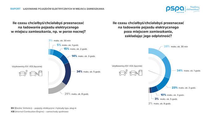 Infografika badania PSPA