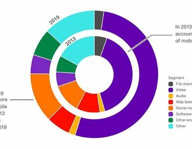 Ponad 65% internautów ogląda wideo na urządzeniach mobilnych...
