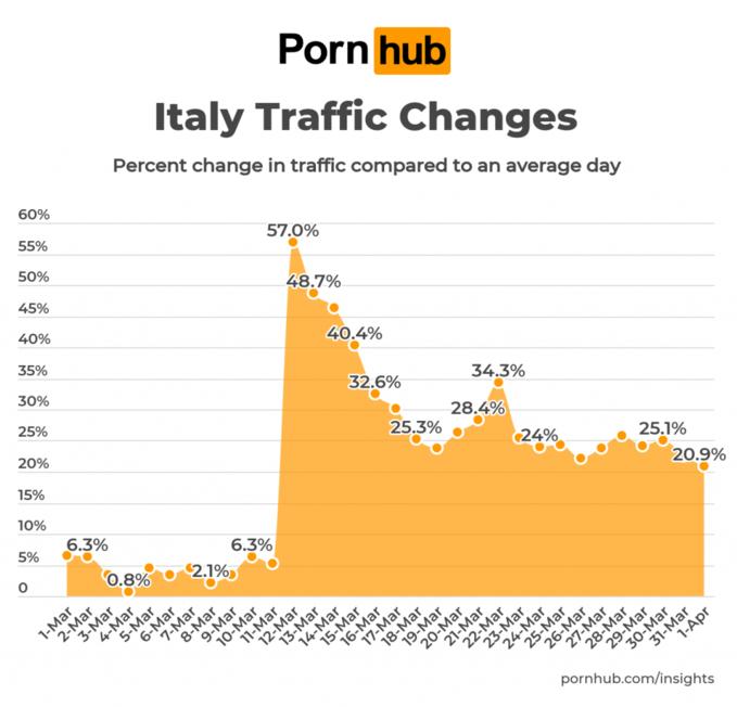 Wzrost oglądalności Pornhuba weWłoszech