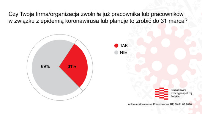 Ankieta natemat skutków koronawirusa