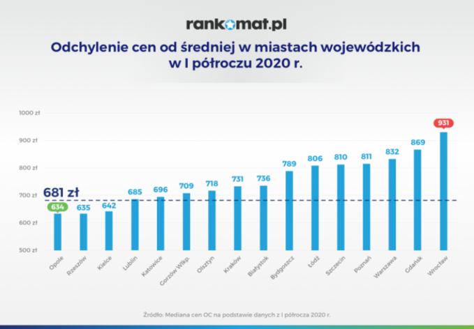 Ubezpieczenia OC wI półroczu 2020 roku