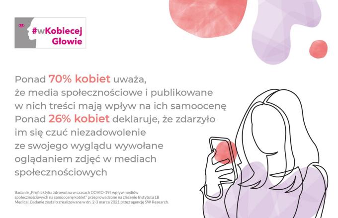 Badanie wpływ mediów społecznościowych nasamoocenę kobiet