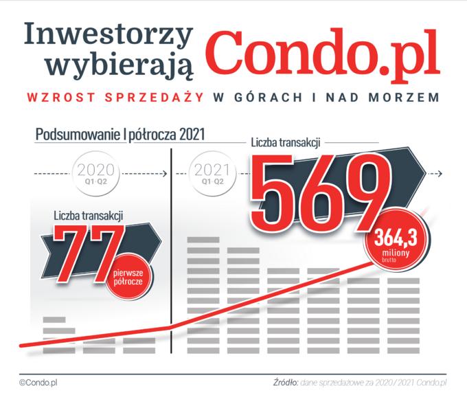 Wykres Condo.pl
