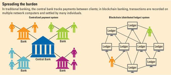 Grafika zartykułu IMF porównująca blockchain zobecnym scentralizowanym systemem bankowym.