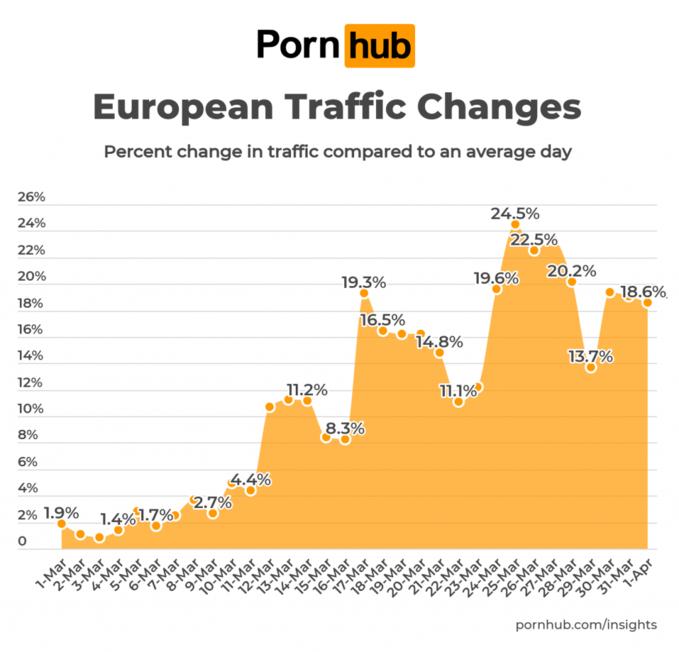 Wzrost oglądalności Pornhuba wEuropie