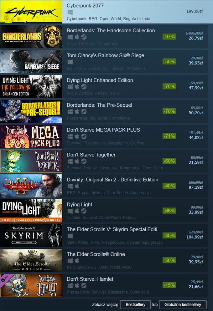 Lista bestsellerów Steam