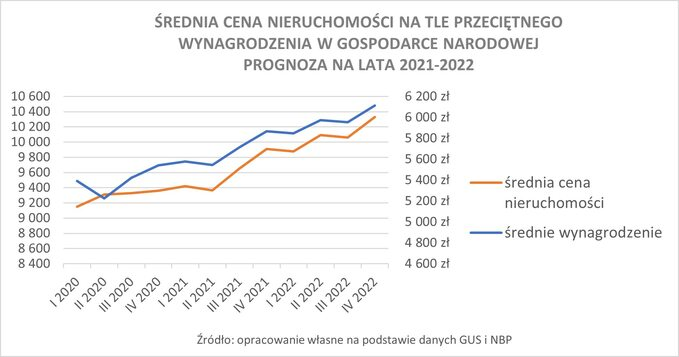 Wykres 5. Średnia cena nieruchomości natle przeciętnego wynagrodzenie wgospodarce narodowej – prognoza nalata 2021-2022.