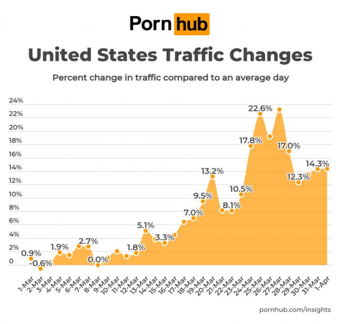 Wzrost oglądalności Pornhuba wUSA