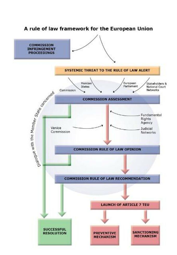 Unijna procedura państwa prawa
