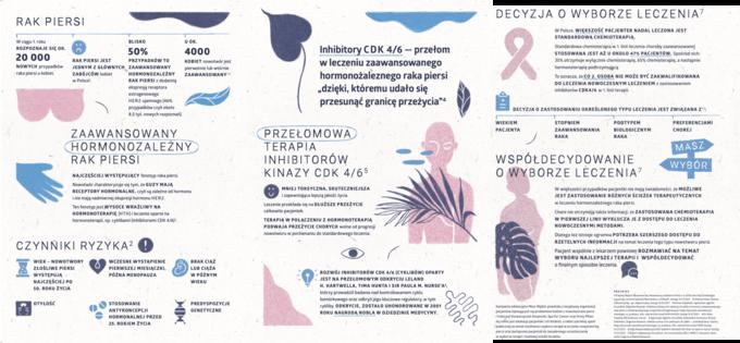 Leczenie hormonozależnego raka piersi -infografika