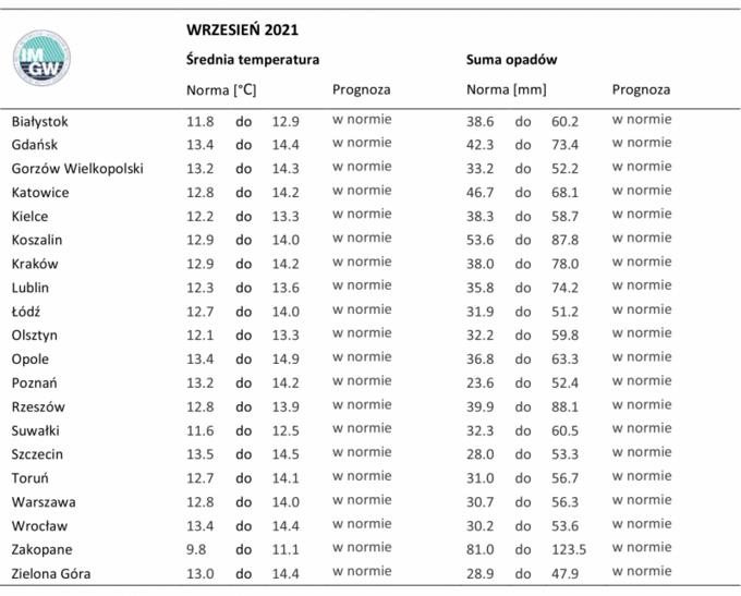 Średnia temperatura nawrzesień 2021. Prognoza IMGW